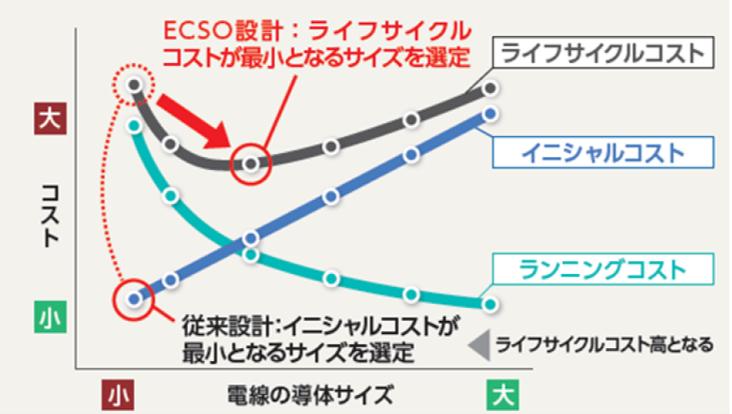 ECSO設計