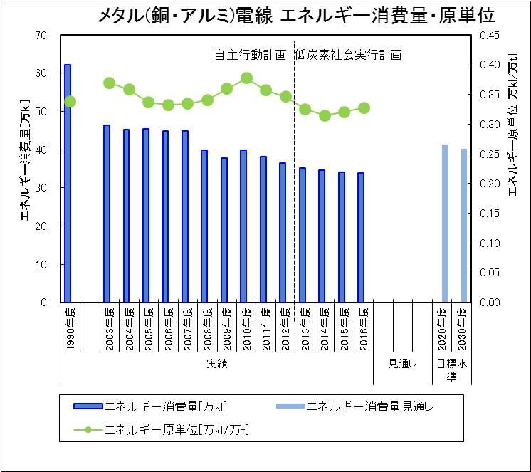 2018エネルギー消費量メタル 18_1