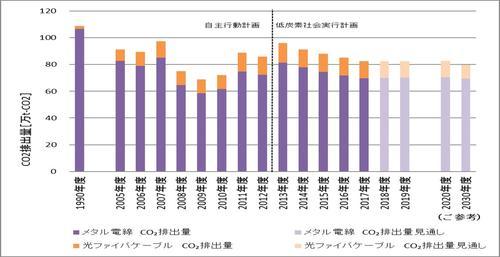 2019 CO2合算値