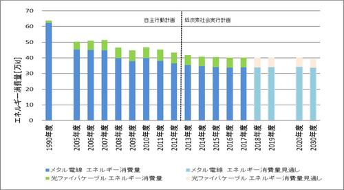 2019 エネルギー消費量合算値 0402