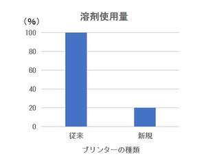 2019 印刷用溶剤の使用料削減