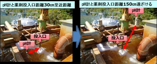 2019 排水処理工程の改善により汚泥を削減