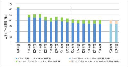 2020 エネルギー消費量合算値