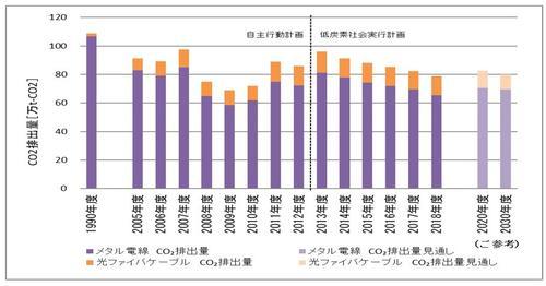 2020 メタル(銅・アルミ)電線と光ファイバケーブル合算値 CO2排出量の推移