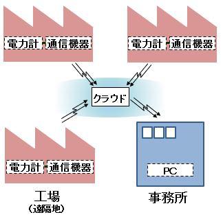2020 IoTを活用したコンプレッサー診断 システムの構成イメージ