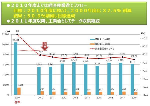 2020 VOC(揮発性有毒化合物)排出量削減