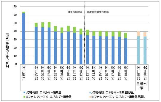 メタル(銅・アルミ)電線と光ファイバケーブル合算値_エネルギー消費量の推移