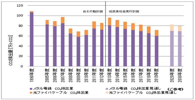 メタル(銅・アルミ)電線と光ファイバケーブル合算値_CO2排出量の推移