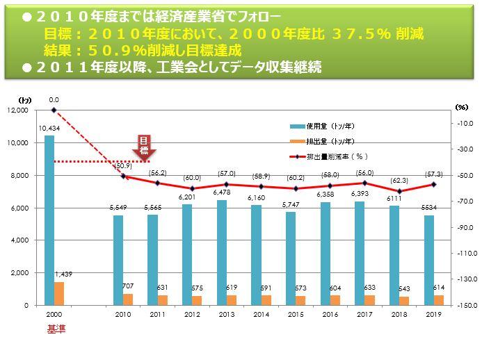 VOC(揮発性有機化合物)排出量削減