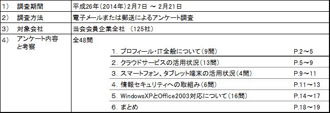 産業情報化委員会-2014アンケート2