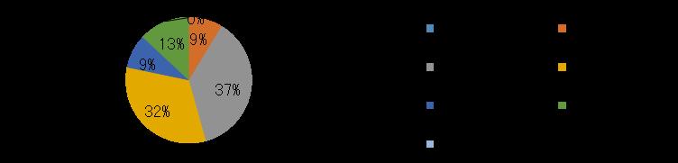 産業情報化委員会-2014アンケート PC所有台数