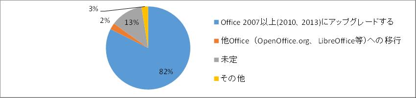 産業情報化委員会-office2003移行対応