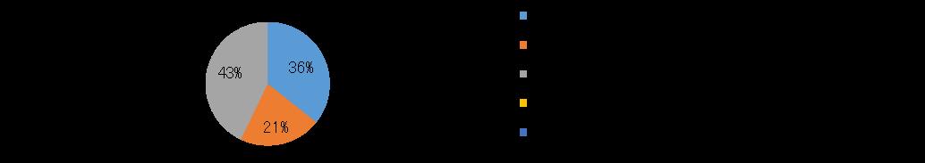 産業情報化委員会-パブリッククラウドサービス利用者