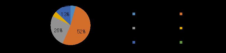 産業情報化委員会-2014アンケート サーバー所有台数