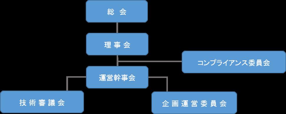 事業内容-機構図